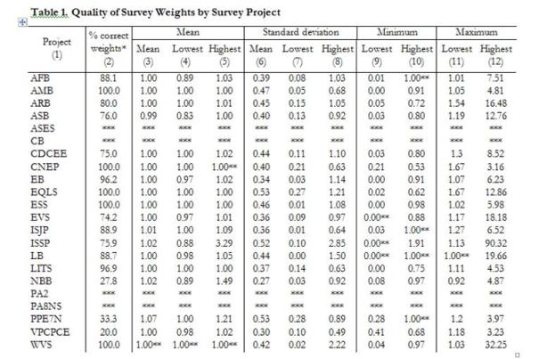 marta kolczynska survey weights table 1